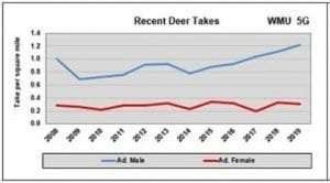 recent deer takes graph