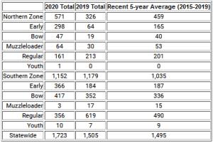 Bear Harvest Totals courtesy DEC